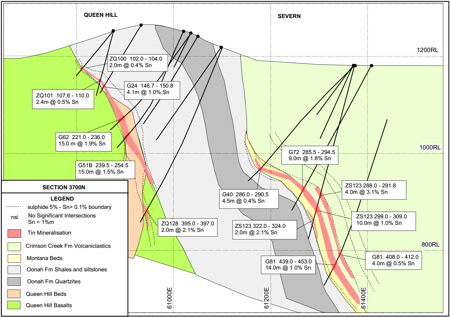 Zeehan Tin Deposits Chart