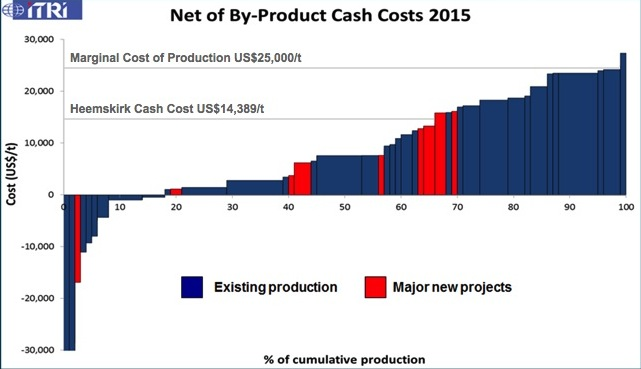 Net of By-Product Cash Costs 2015