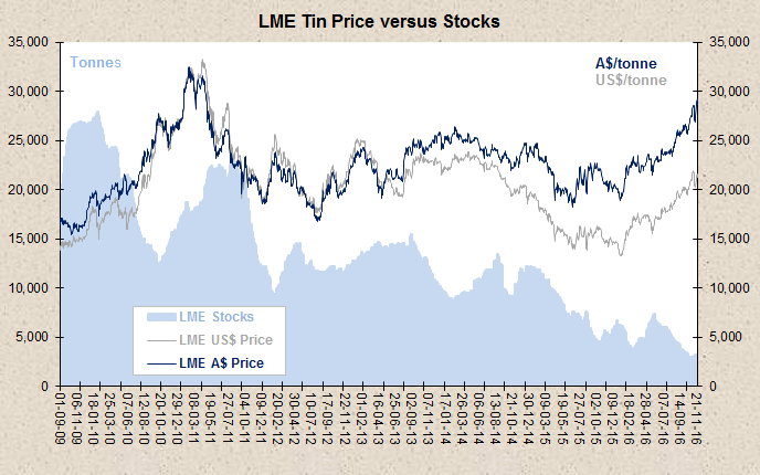 tin-prices